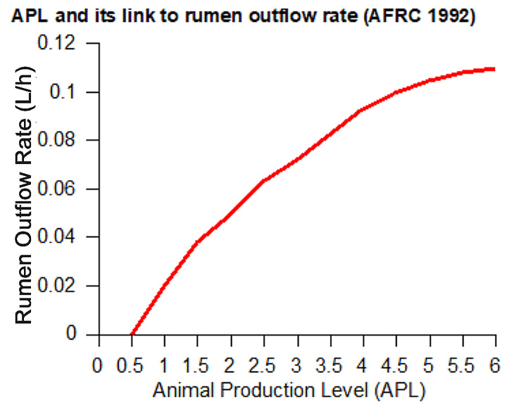 APL and its link to rumen outflow rate