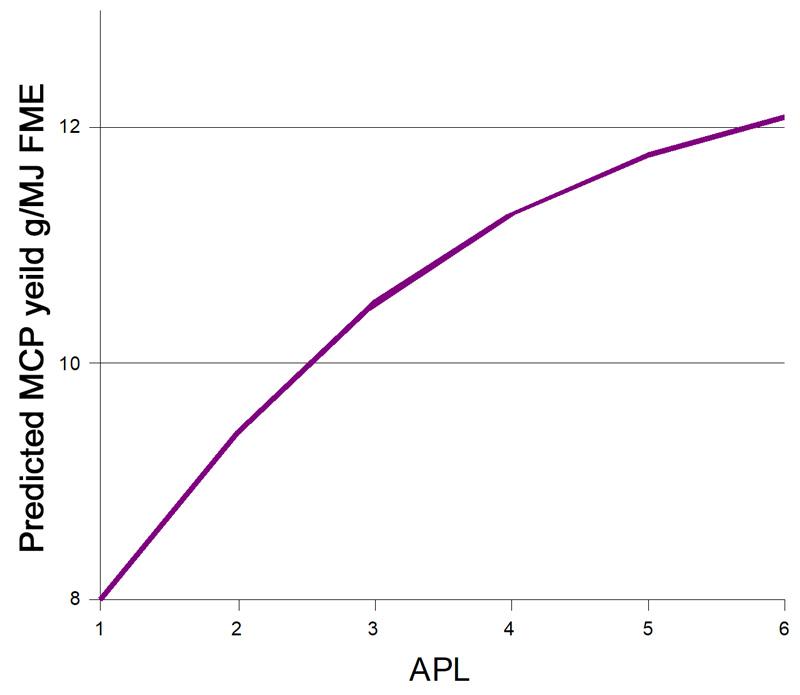 MCP vs APL