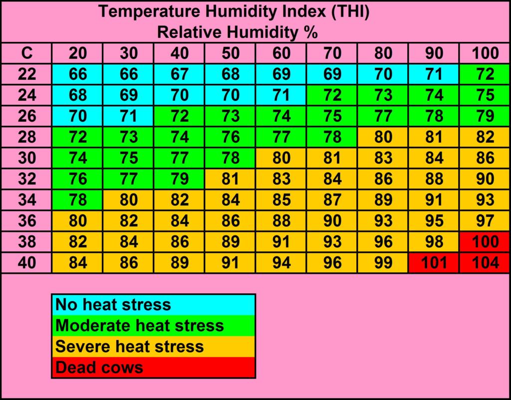 Heat Stress Table
