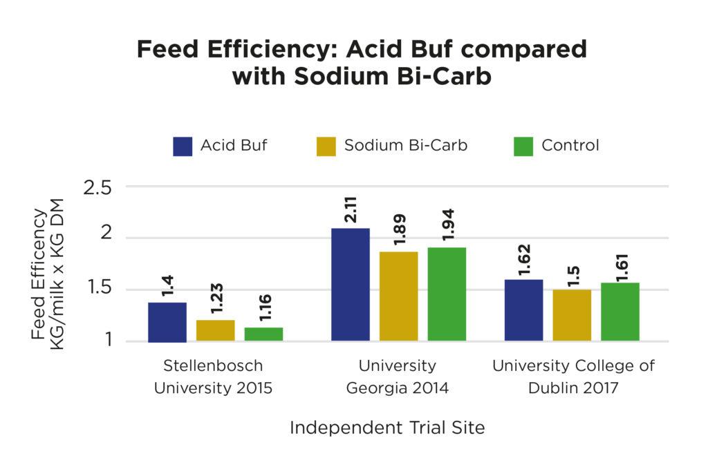 Acid load buffering chart 3
