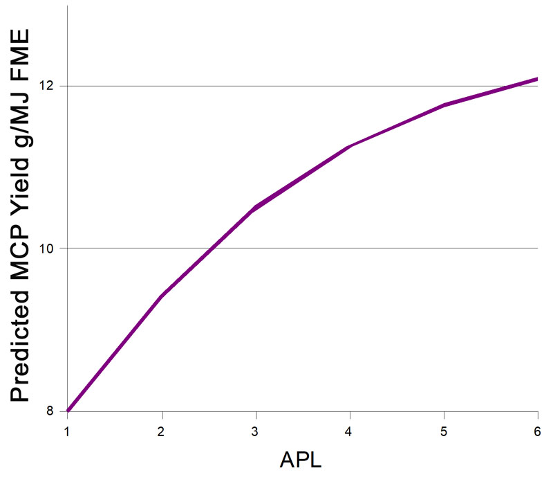 APL Graph - Predicted MCP Yield g/MJ FME